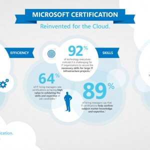 Microsoft Revamps Certification For The Cloud