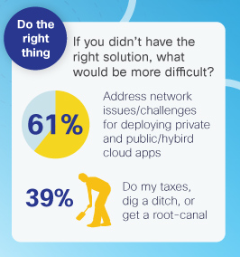 Cisco Study Reveals The Current State Of IT Cloud Migration