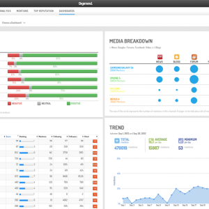 Digimind Social Helps Businesses Track, Respond To Social Feedback
