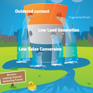 5 Steps To Rescue Your #ChannelMarketing Funnel