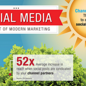Social Media – The Root of Modern Marketing [Infographic]