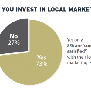 """Only 8% Of Brands """"Completely Satisfied"""" With Local Marketing Efforts"""