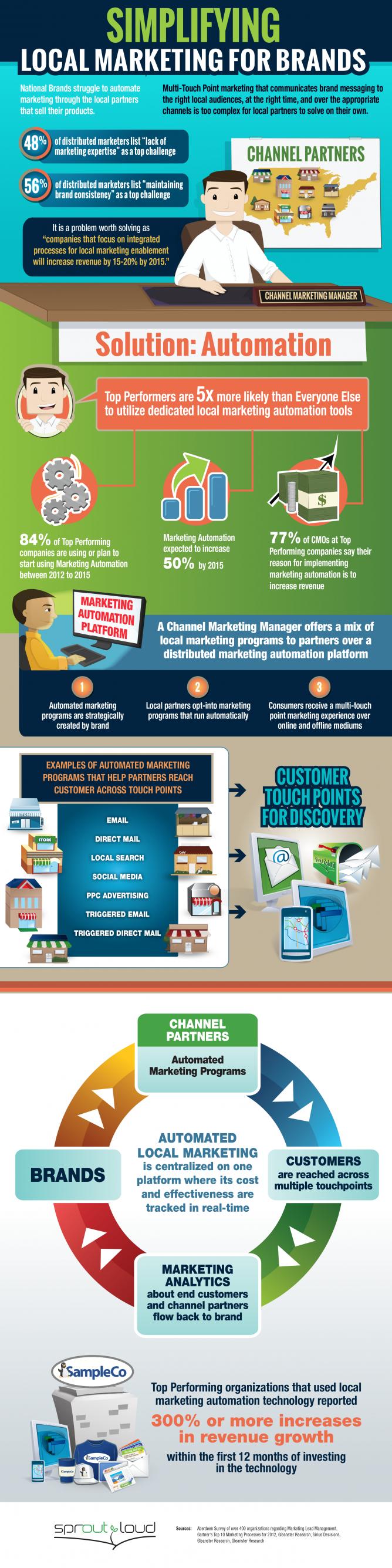 Brand-local-marketing-automation