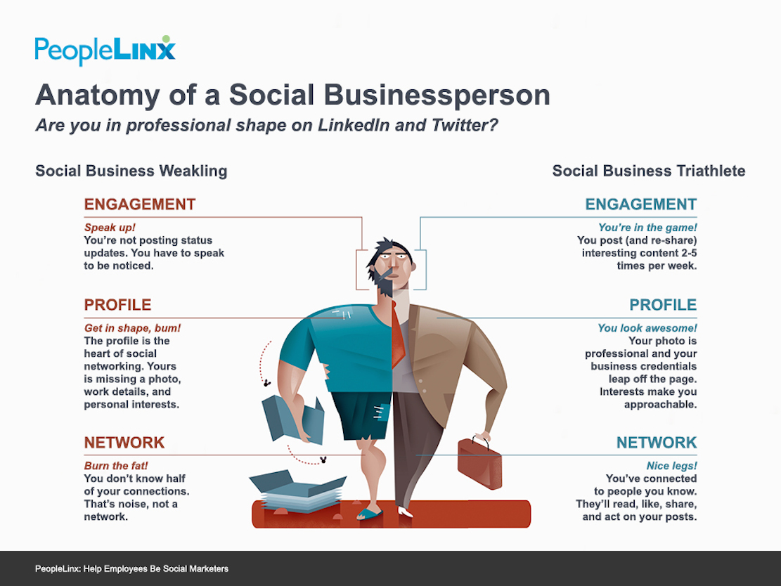 Anatomy of a Social Businessperson