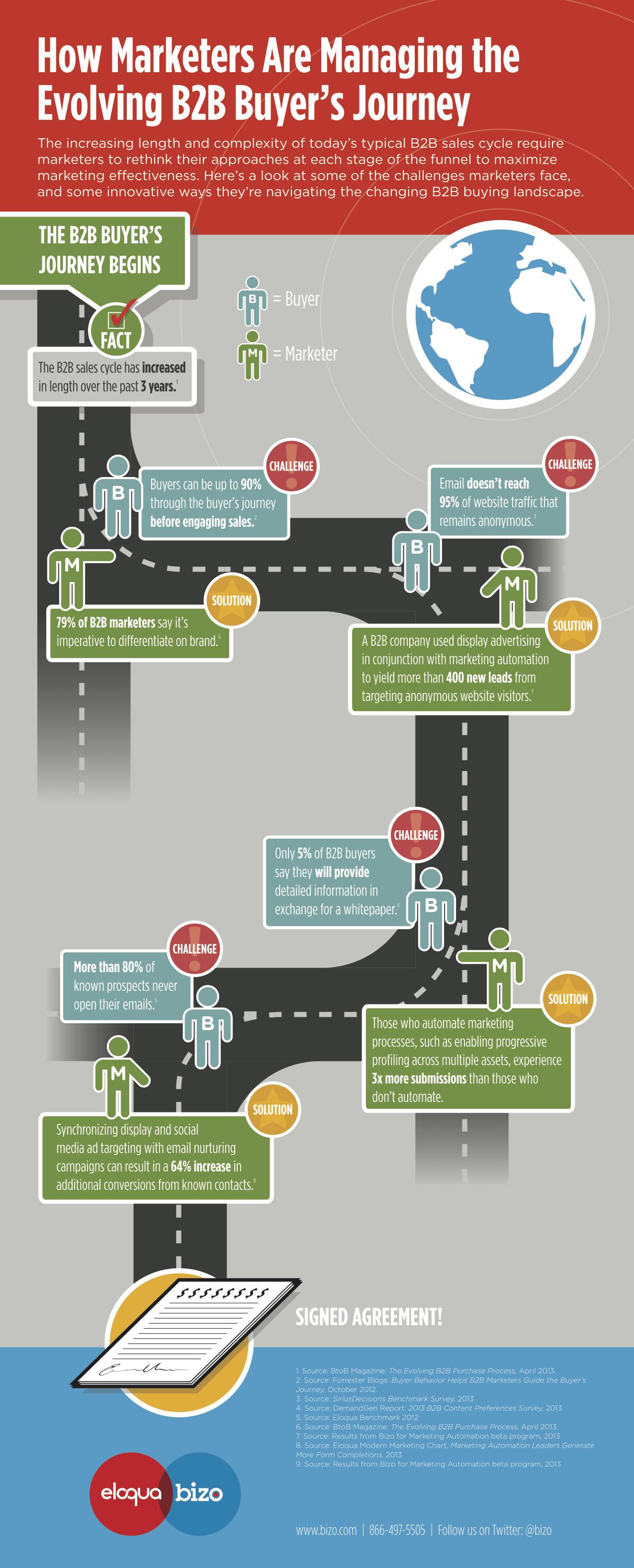 Bizo_Infographic-Eloqua