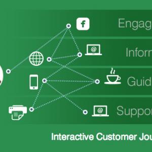 QuickPivot Enables Personalized, Interactive Buyer Journeys