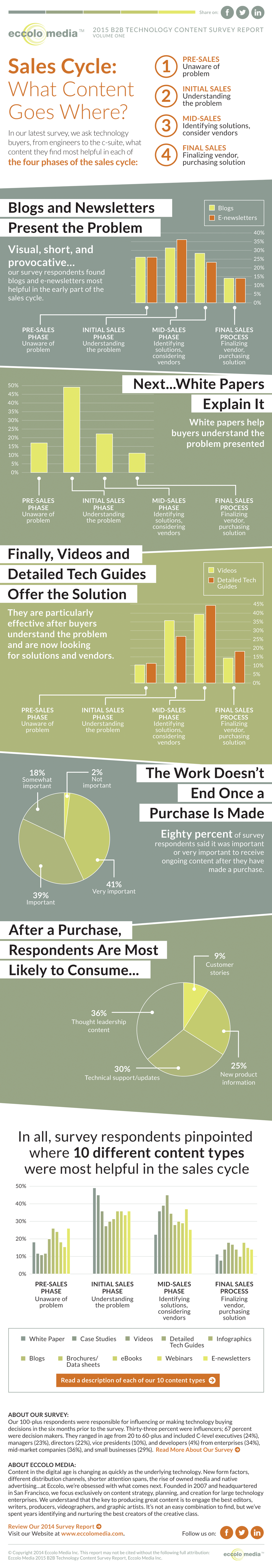 eccolo_buying_cycle_infographic-FINAL