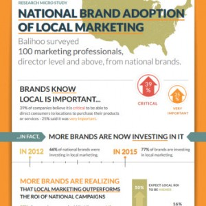 Research Micro Study: National Brand Adoption Of Local Marketing