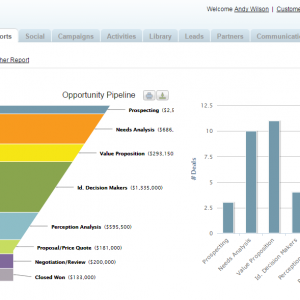 Zift Solutions Automated Lead Distribution Management Helps Improve Partner Pipeline Visibility
