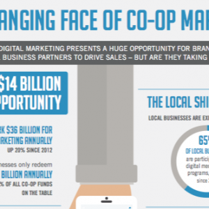 The Changing Face Of Co-Op Marketing [Infographic]